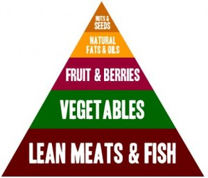 eat better pyramid